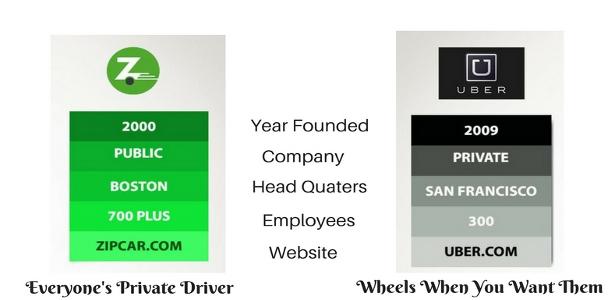 Uber-vs-ZipCar