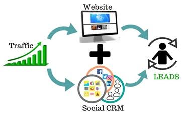 Social CRM Integration