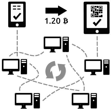 Concept of bitcoins actually works