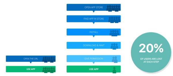 Steps for native apps
